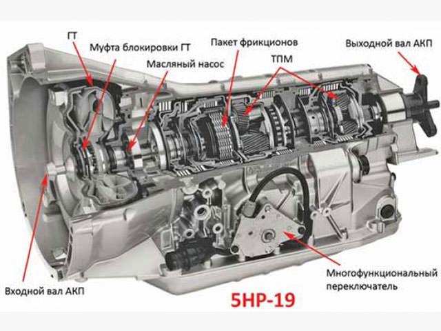 Устройство коробки передач ZF5HP19