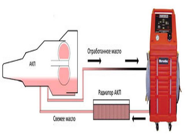 Частичная замена масла ATF в коробке АКПП Hyundai ix35 по упрощенной схеме