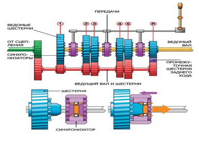 Схема работы РКПП