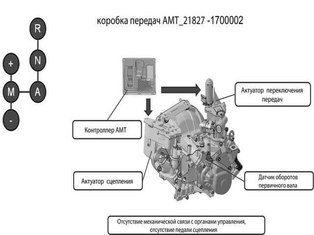 amt korobka peredach1 - Что значит амт коробка передач